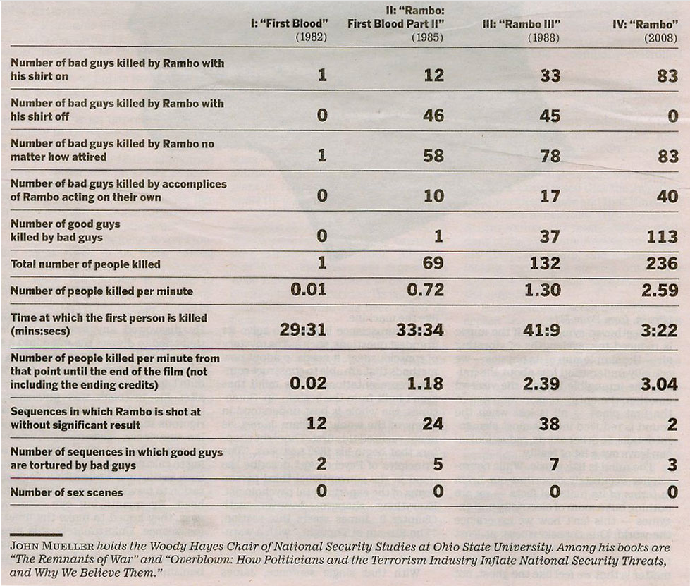 Rambo Chart from LA Times